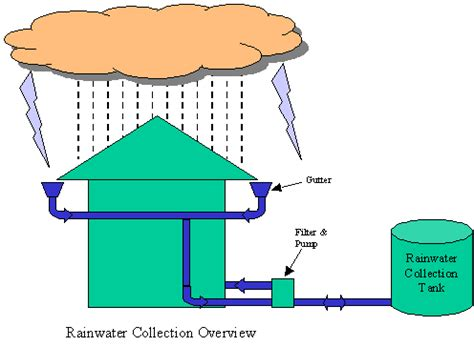 Importance Of Rainwater Harvesting Essay and speech