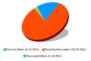 Rainwater harvesting essay for students